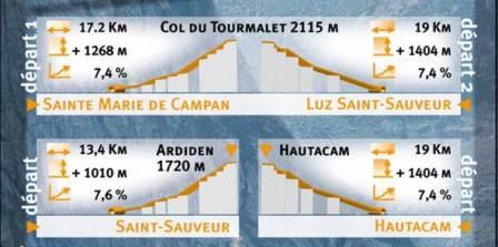 CHRONO'CYCLO LUZ ARDIDEN-TOURMALET-HAUTACAM-SOULOR ! MONTEES CHRONOMETREES © CYCLOTOURISME